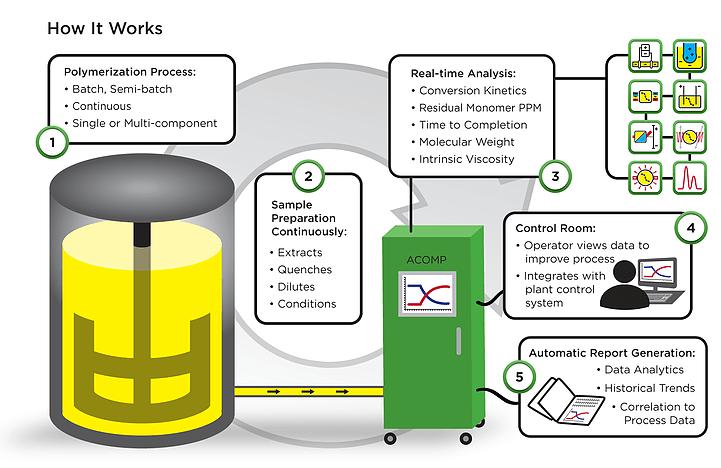 ACOMP Process