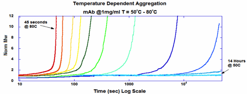 Figure 2: Temperature Dependent Aggregation Profiles