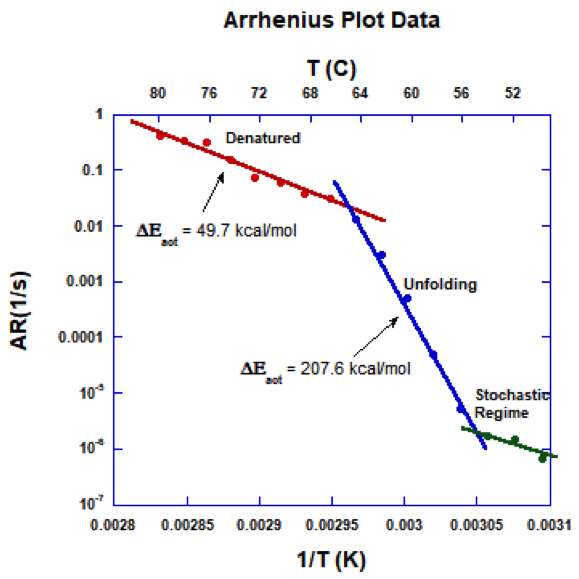 Figure 6: Arrhenius Plot for Experiments at 50°C - 80°C