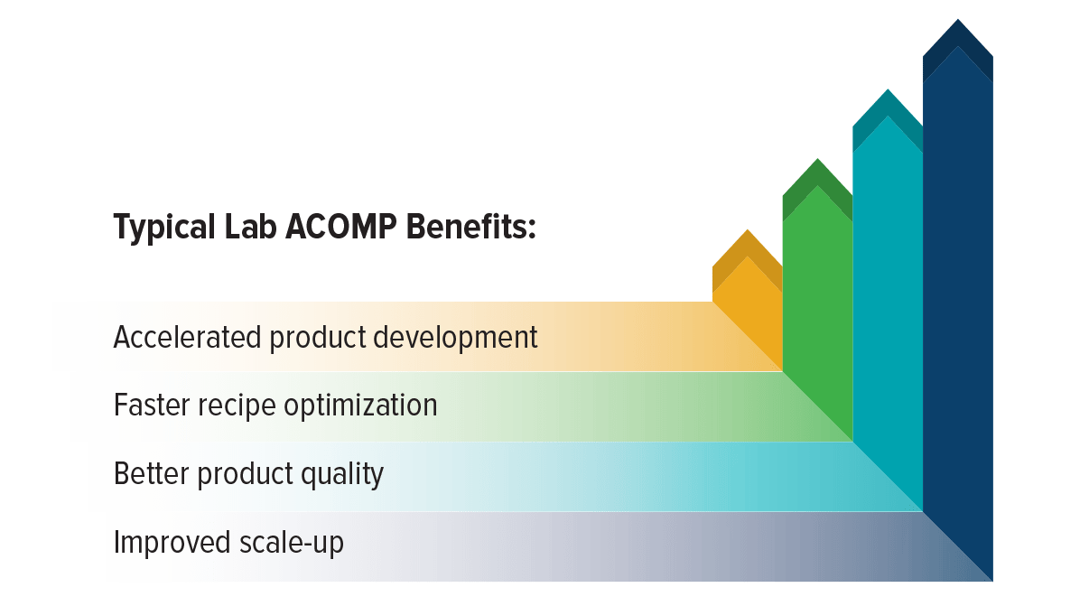 Lab ACOMP Benefits
