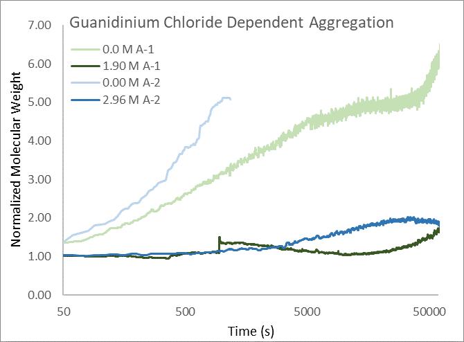 Figure 1_Formulating Peptides