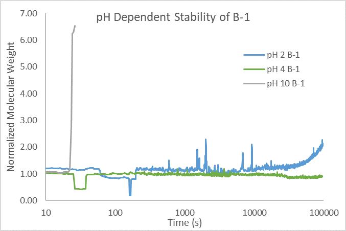 Figure 4_Formulating Peptides